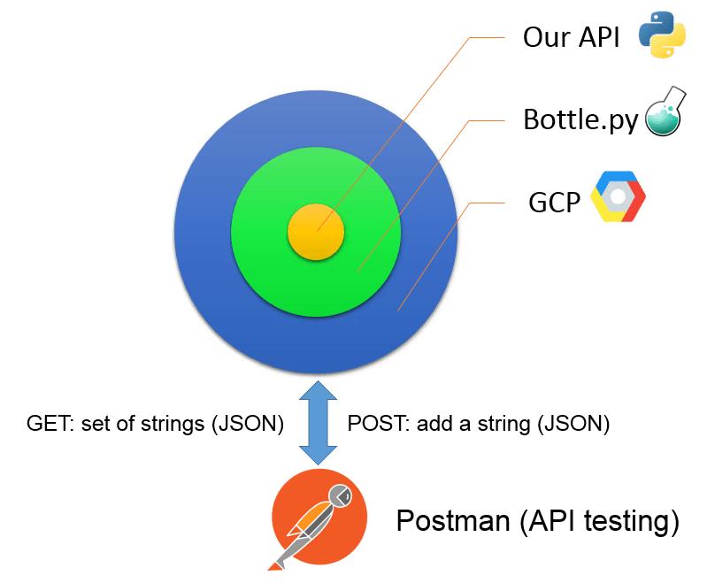 Microservice API Architecture