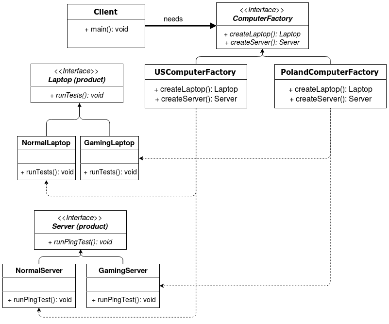 Abstract Factory Class Diagram