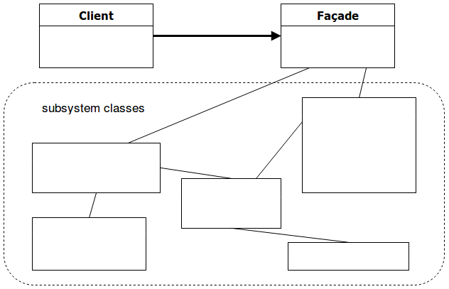 Façade Pattern Diagram