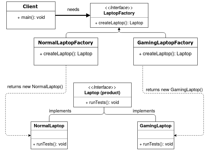 Factory Method Class Diagram