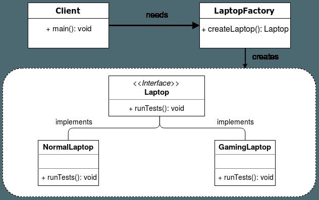 Simple Factory Class Diagram
