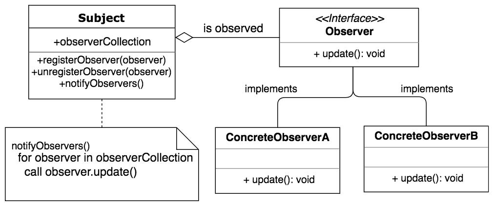 Design Patterns In Java Observer Pattern Dragon Programmer